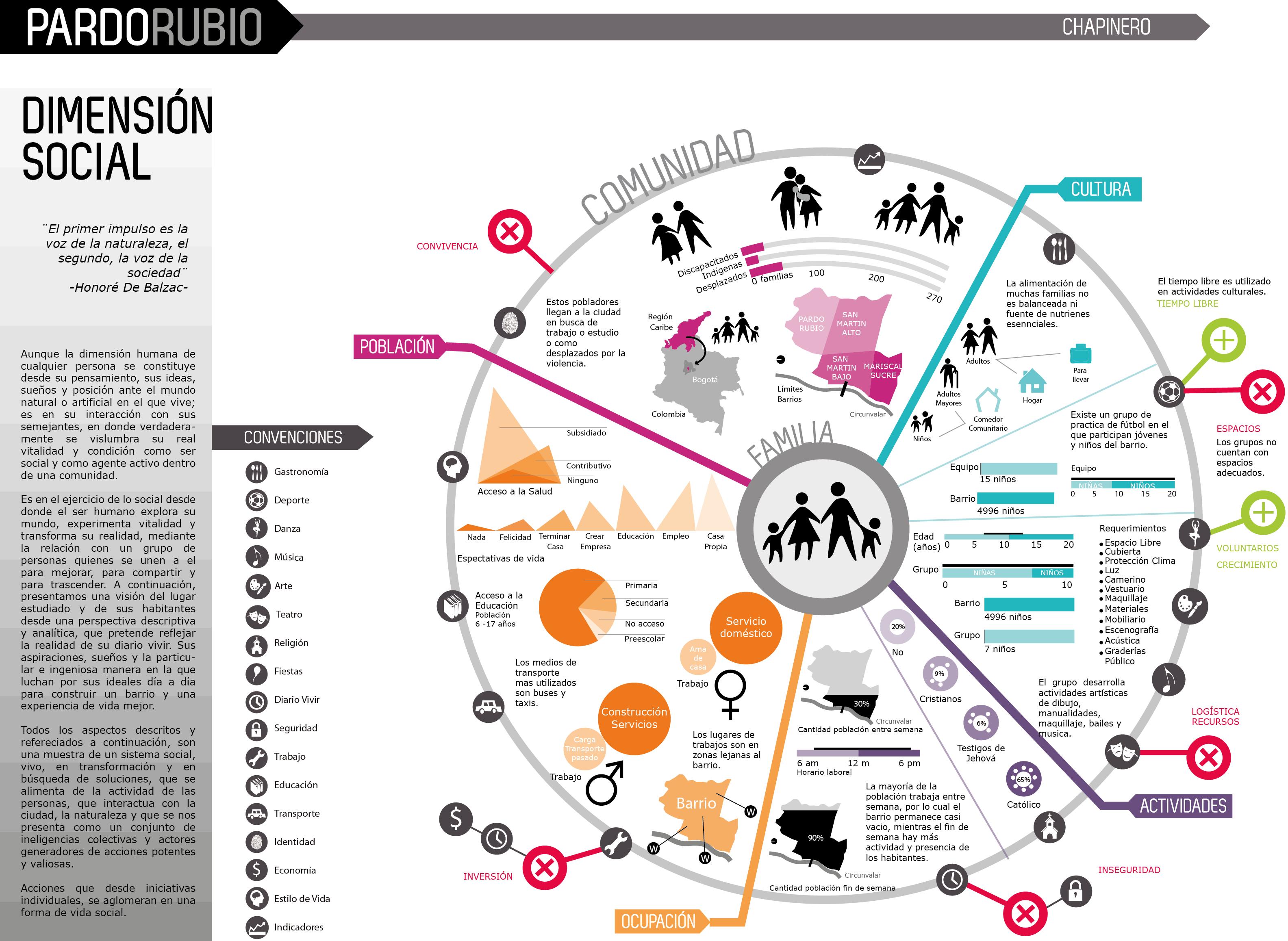 Paisajes interactivos lorena jaramillo pineda p gina 4 for Infografia arquitectura